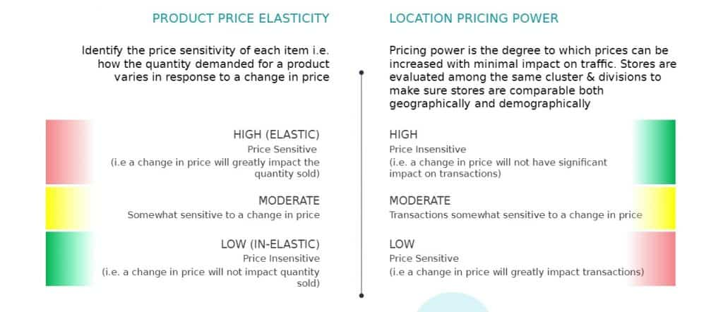 Image shows the relationship of product price elasticity and location pricing to demonstrate price sensitivity