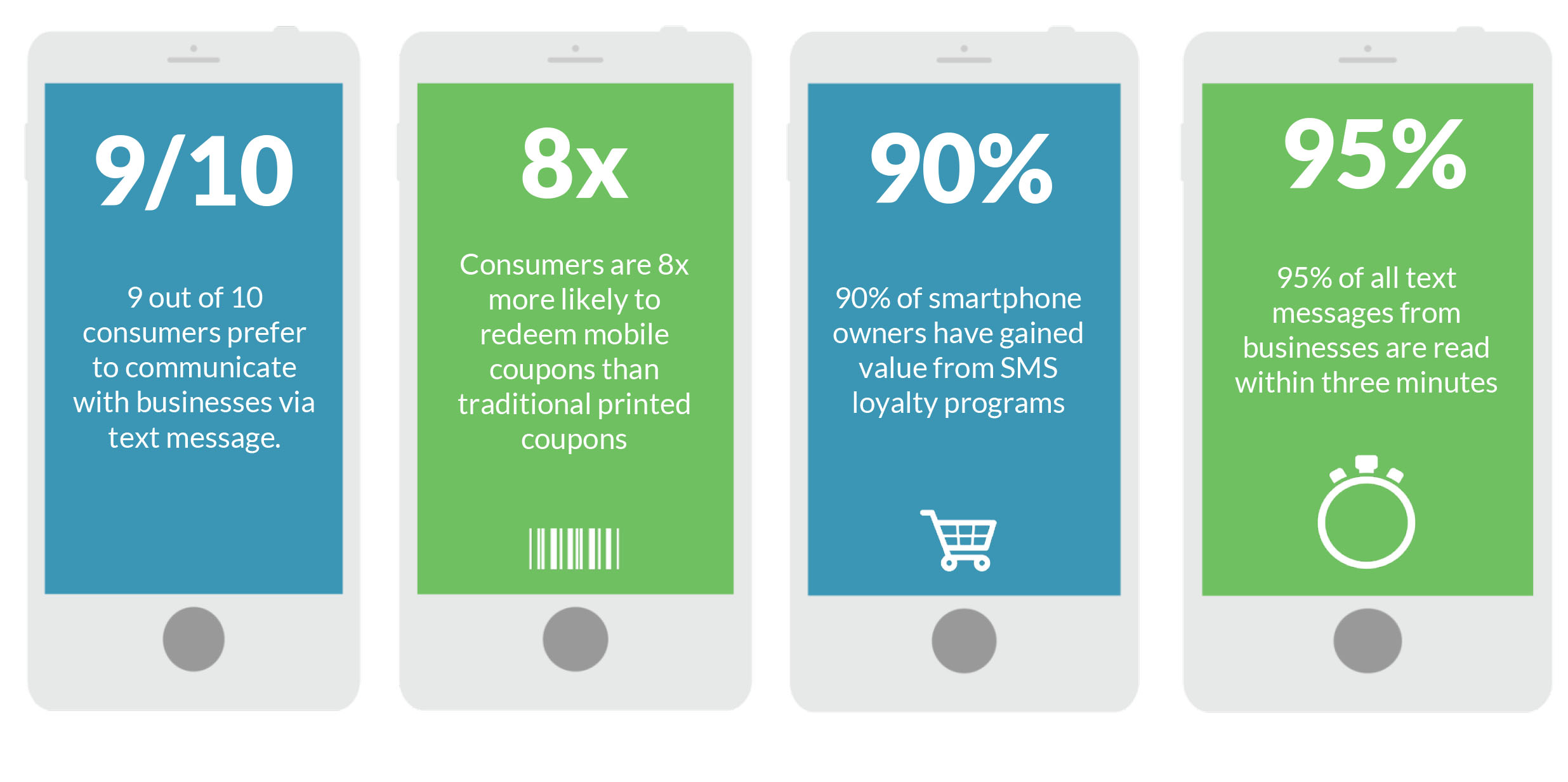 Statistics showing the impact of SMS marketing on consumers